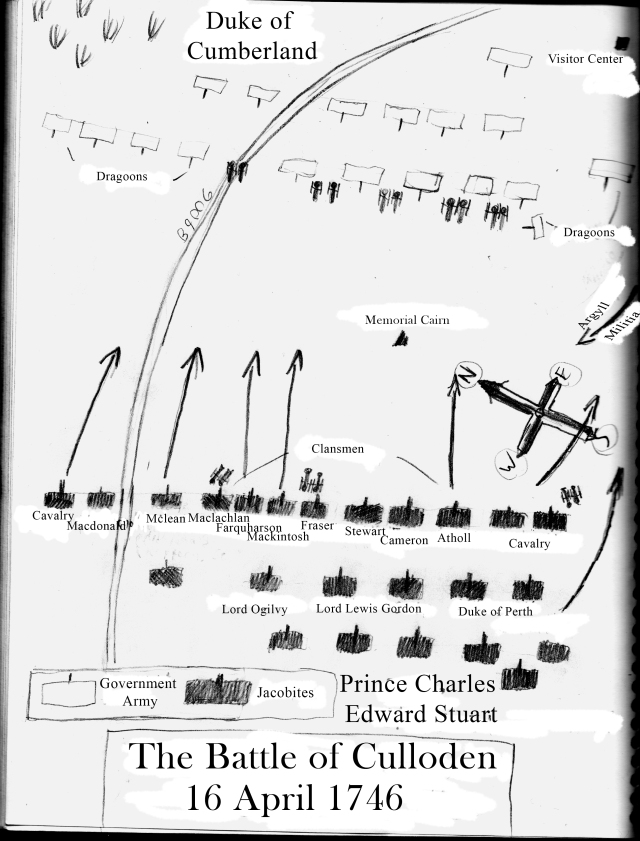 A battlefield layout I drew, but mostly copied from Magus Magnusson's book. The positions are very approximate.
