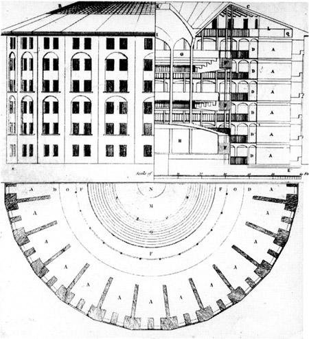 Panopticon, by Jeremy Bentham, and basis for many of Michel Foucault's insights.